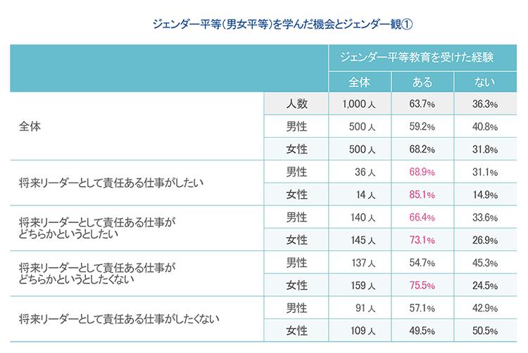 写真:表2. 15~24歳の学生を対象としたアンケート結果